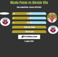 Nicola Pavan vs Alessio Vita h2h player stats