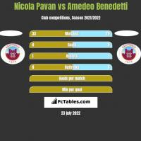 Nicola Pavan vs Amedeo Benedetti h2h player stats