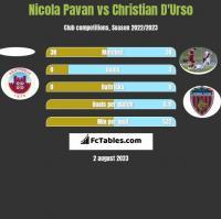 Nicola Pavan vs Christian D'Urso h2h player stats