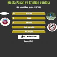 Nicola Pavan vs Cristian Ventola h2h player stats