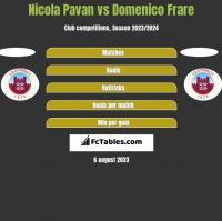 Nicola Pavan vs Domenico Frare h2h player stats