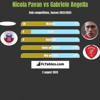 Nicola Pavan vs Gabriele Angella h2h player stats