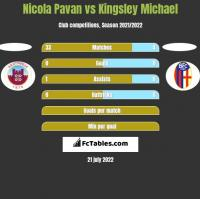 Nicola Pavan vs Kingsley Michael h2h player stats