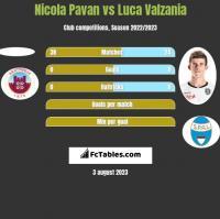 Nicola Pavan vs Luca Valzania h2h player stats