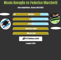 Nicola Ravaglia vs Federico Marchetti h2h player stats