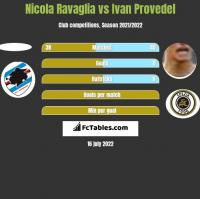 Nicola Ravaglia vs Ivan Provedel h2h player stats