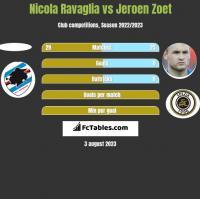 Nicola Ravaglia vs Jeroen Zoet h2h player stats