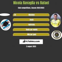 Nicola Ravaglia vs Rafael h2h player stats