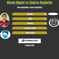 Nicola Rigoni vs Andrea Beghetto h2h player stats