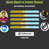 Nicola Rigoni vs Assane Diousse h2h player stats