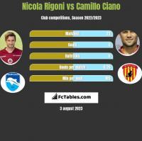 Nicola Rigoni vs Camillo Ciano h2h player stats