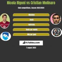 Nicola Rigoni vs Cristian Molinaro h2h player stats