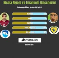 Nicola Rigoni vs Emanuele Giaccherini h2h player stats