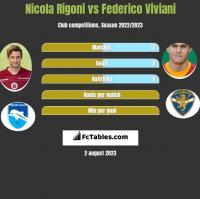 Nicola Rigoni vs Federico Viviani h2h player stats