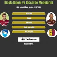 Nicola Rigoni vs Riccardo Meggiorini h2h player stats