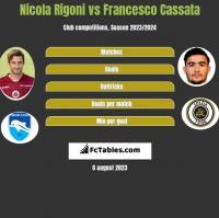 Nicola Rigoni vs Francesco Cassata h2h player stats