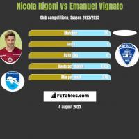 Nicola Rigoni vs Emanuel Vignato h2h player stats