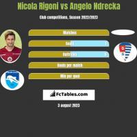 Nicola Rigoni vs Angelo Ndrecka h2h player stats