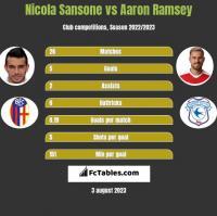 Nicola Sansone vs Aaron Ramsey h2h player stats