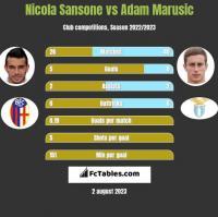 Nicola Sansone vs Adam Marusic h2h player stats