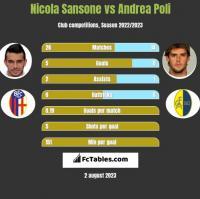 Nicola Sansone vs Andrea Poli h2h player stats