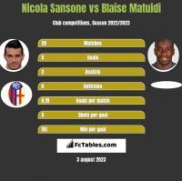 Nicola Sansone vs Blaise Matuidi h2h player stats