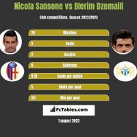 Nicola Sansone vs Blerim Dzemaili h2h player stats