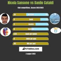 Nicola Sansone vs Danilo Cataldi h2h player stats