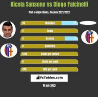 Nicola Sansone vs Diego Falcinelli h2h player stats
