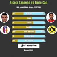 Nicola Sansone vs Emre Can h2h player stats