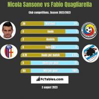 Nicola Sansone vs Fabio Quagliarella h2h player stats