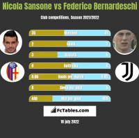 Nicola Sansone vs Federico Bernardeschi h2h player stats