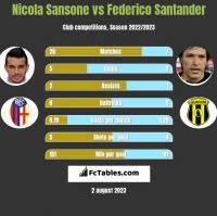 Nicola Sansone vs Federico Santander h2h player stats