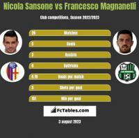 Nicola Sansone vs Francesco Magnanelli h2h player stats