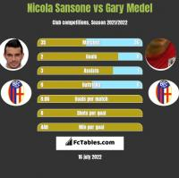 Nicola Sansone vs Gary Medel h2h player stats
