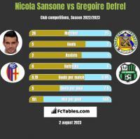 Nicola Sansone vs Gregoire Defrel h2h player stats