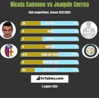 Nicola Sansone vs Joaquin Correa h2h player stats