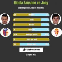 Nicola Sansone vs Jony h2h player stats