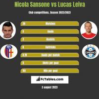 Nicola Sansone vs Lucas Leiva h2h player stats