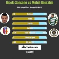Nicola Sansone vs Mehdi Bourabia h2h player stats