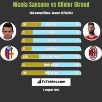 Nicola Sansone vs Olivier Giroud h2h player stats