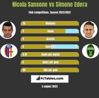 Nicola Sansone vs Simone Edera h2h player stats