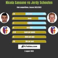 Nicola Sansone vs Jerdy Schouten h2h player stats