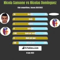 Nicola Sansone vs Nicolas Dominguez h2h player stats