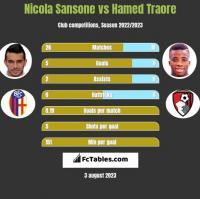 Nicola Sansone vs Hamed Traore h2h player stats