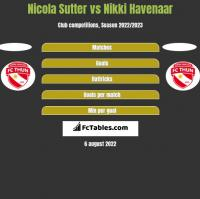 Nicola Sutter vs Nikki Havenaar h2h player stats