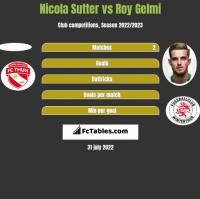 Nicola Sutter vs Roy Gelmi h2h player stats