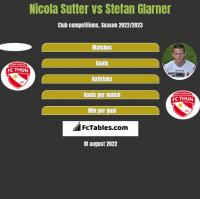 Nicola Sutter vs Stefan Glarner h2h player stats