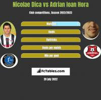 Nicolae Dica vs Adrian Ioan Hora h2h player stats