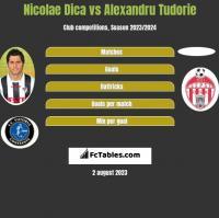 Nicolae Dica vs Alexandru Tudorie h2h player stats